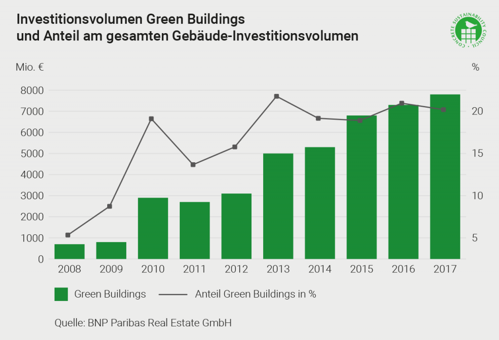 Investitionsvolumen Green Buildings